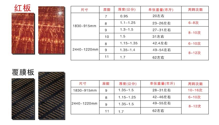 灰狼木业建筑模板尺寸规格表